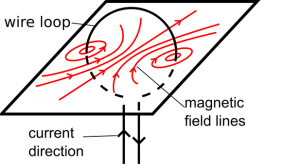 campo magnetismo
